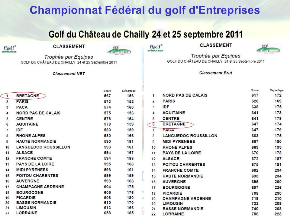 Championnat Fédéral du golf d Entreprises
