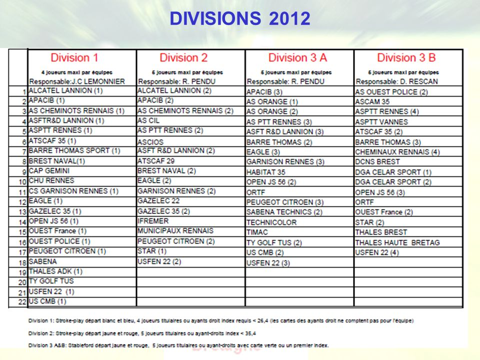 DIVISIONS 2012