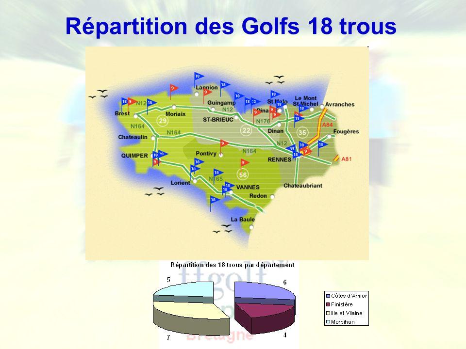 Répartition des Golfs 18 trous