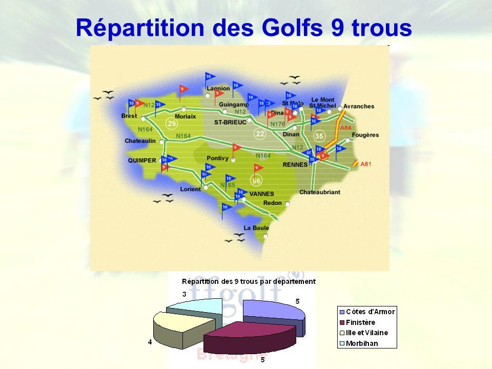 Répartition des Golfs 9 trous