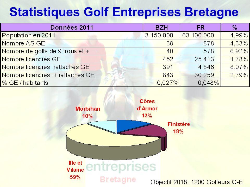 Statistiques Golf Entreprises Bretagne