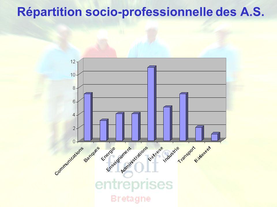 Répartition socio-professionnelle des A.S.