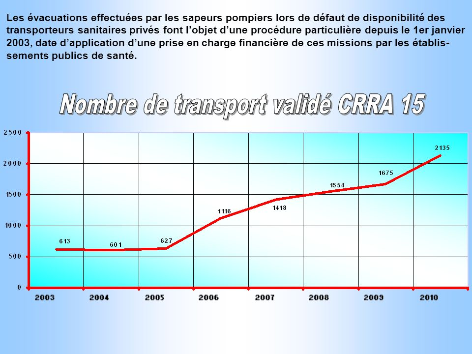 Nombre de transport validé CRRA 15