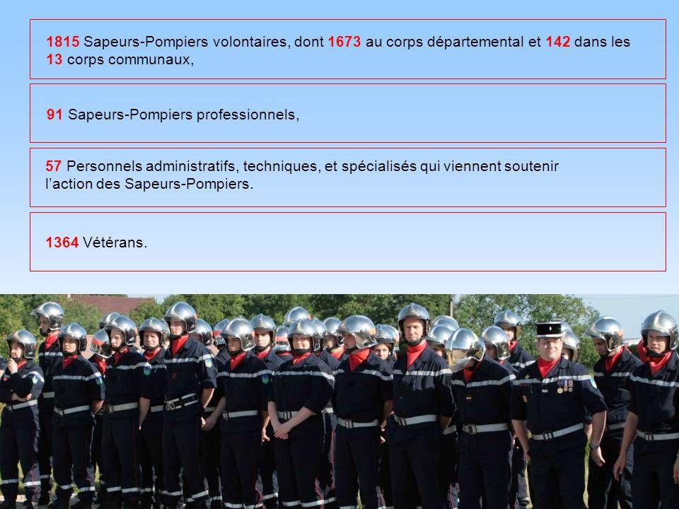1815 Sapeurs-Pompiers volontaires, dont 1673 au corps départemental et 142 dans les