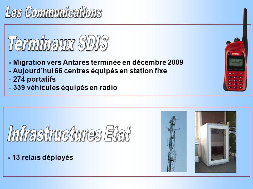 Terminaux SDIS Infrastructures Etat Les Communications