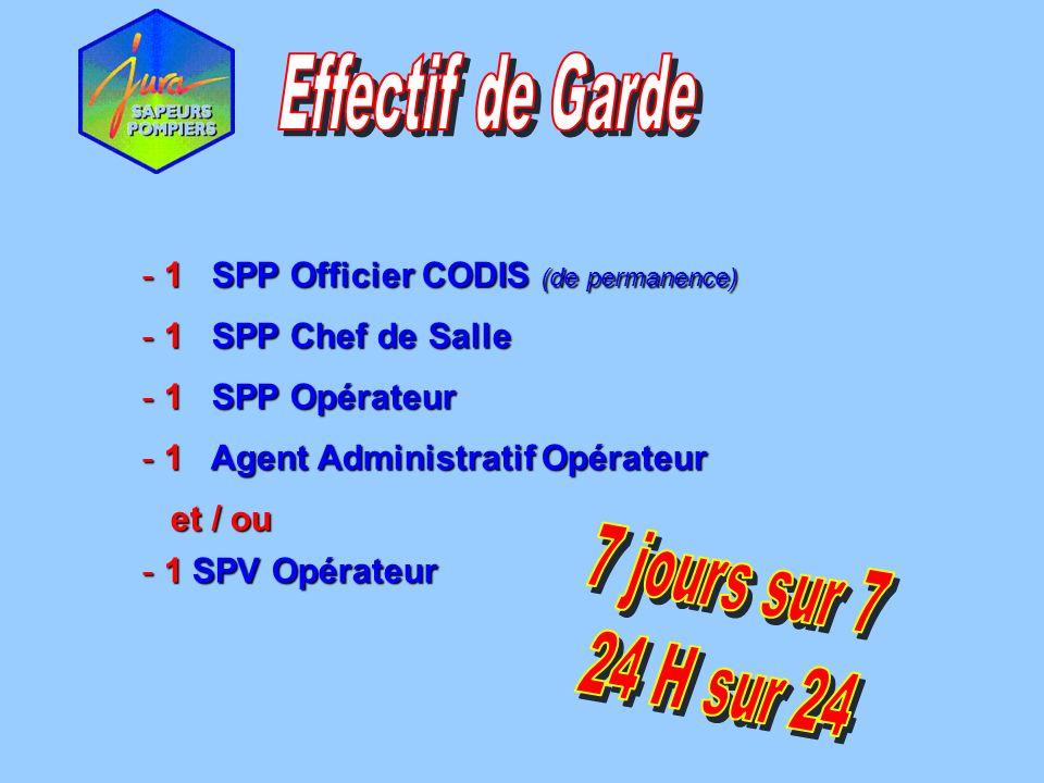 Effectif de Garde 1 SPP Officier CODIS (de permanence) 1 SPP Chef de Salle. 1 SPP Opérateur.