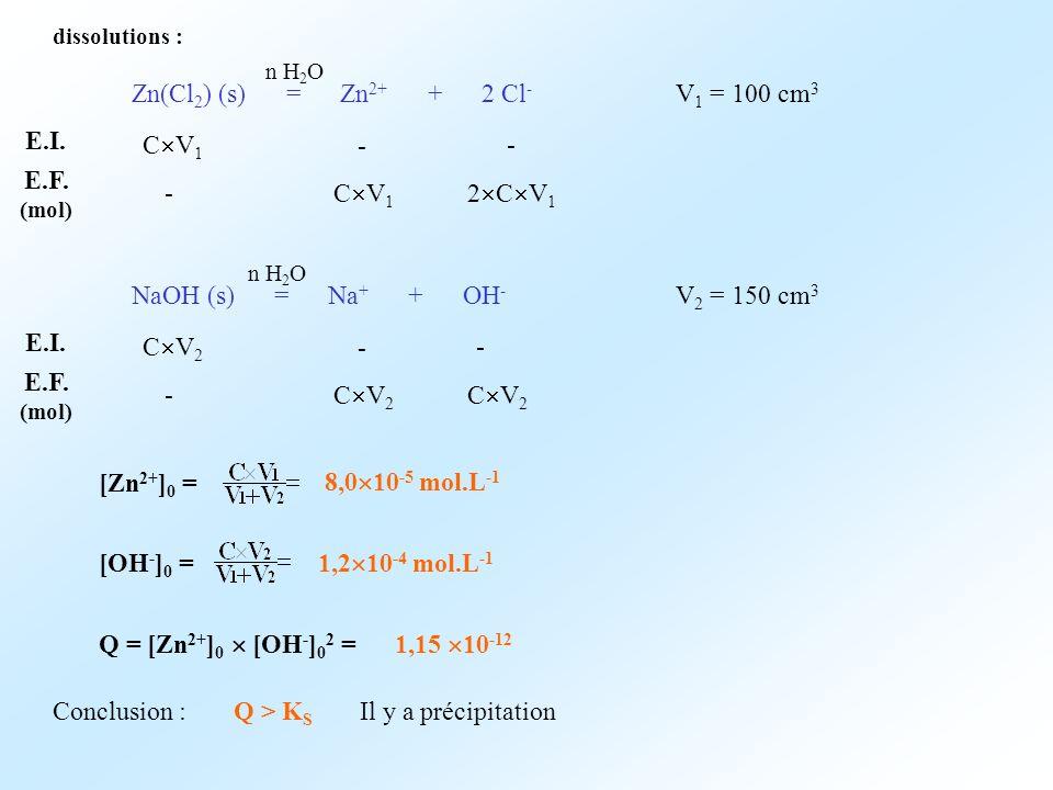 Zn(Cl2) (s) = Zn2+ + 2 Cl- V1 = 100 cm3 E.I. CV1 - - E.F. (mol) -