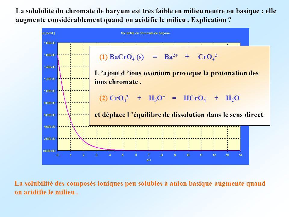 La solubilité du chromate de baryum est très faible en milieu neutre ou basique : elle augmente considérablement quand on acidifie le milieu . Explication