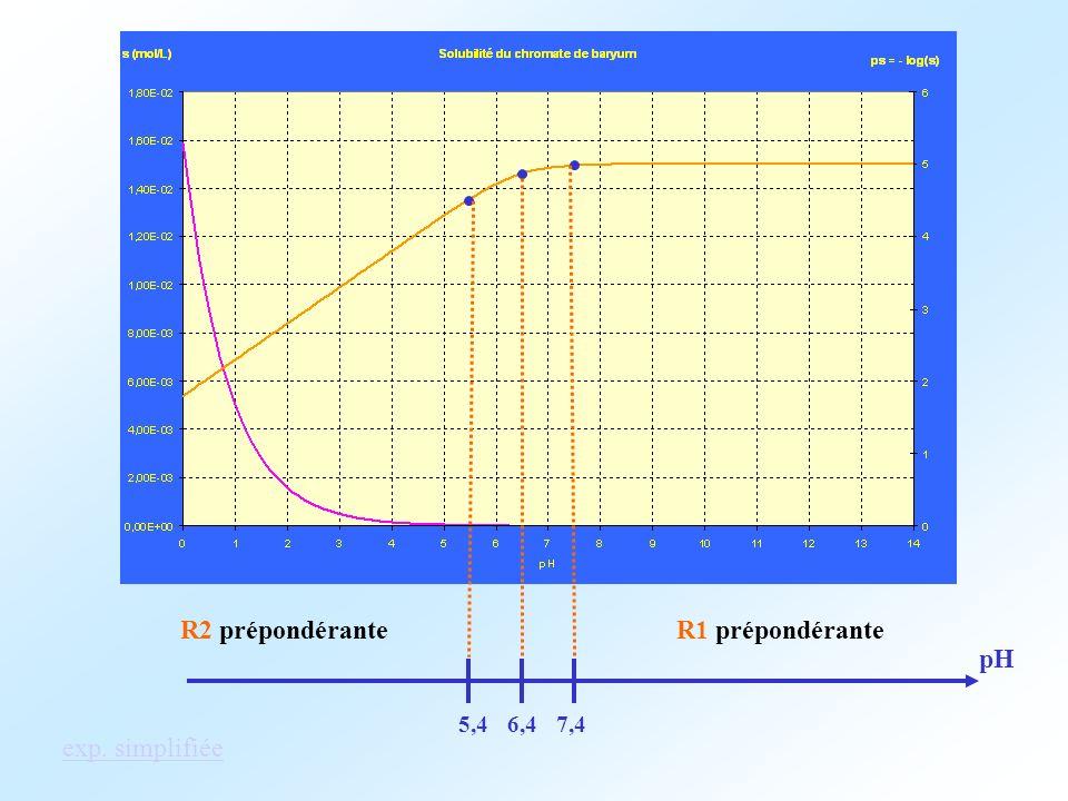 R2 prépondérante R1 prépondérante 6,4 5,4 7,4 pH exp. simplifiée