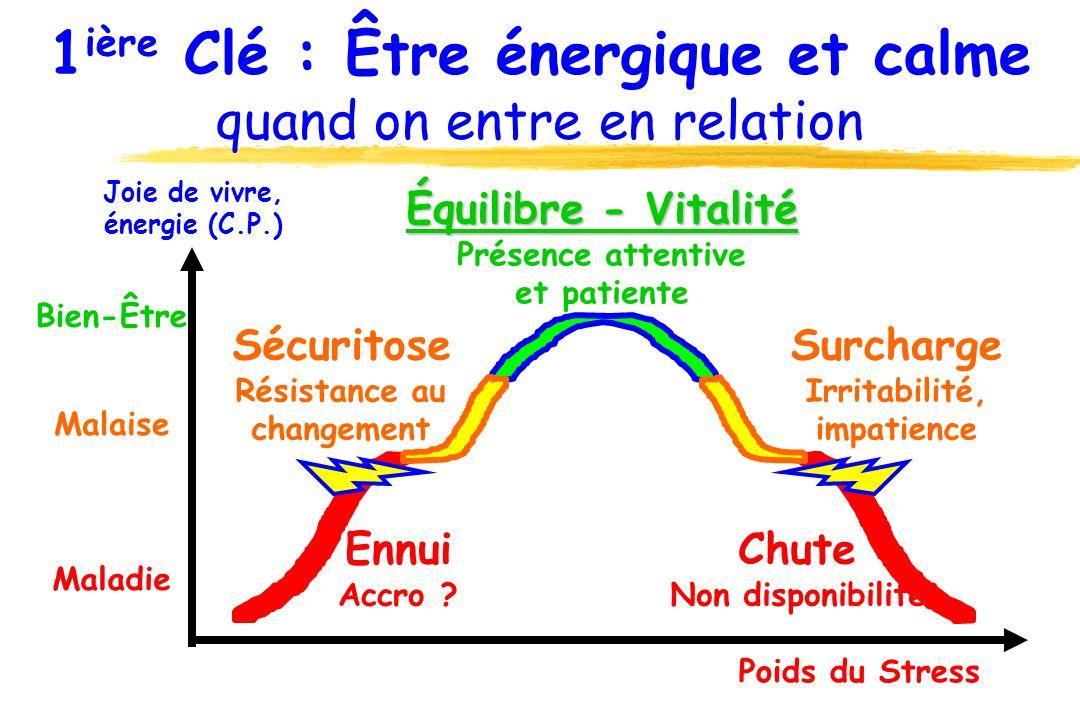 1ière Clé : Être énergique et calme quand on entre en relation