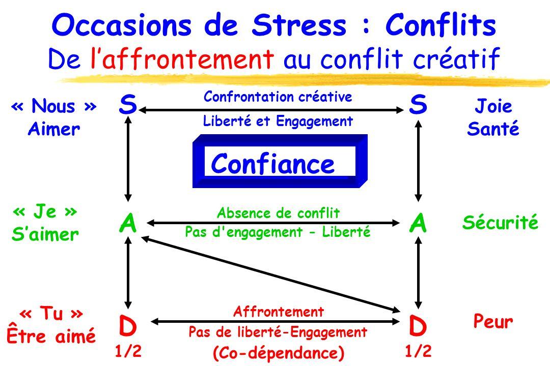 Occasions de Stress : Conflits De l'affrontement au conflit créatif