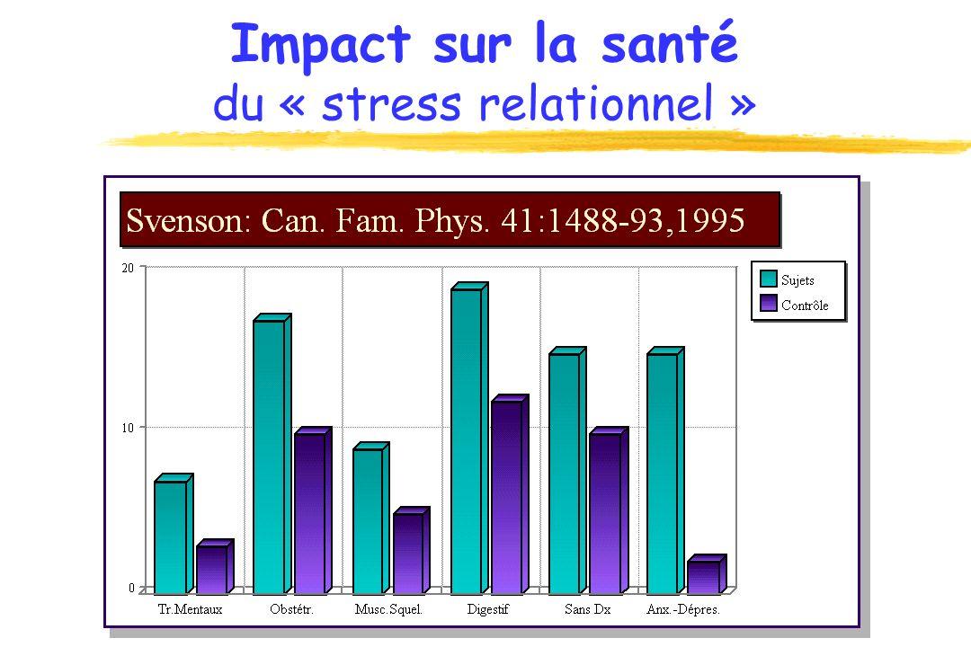Impact sur la santé du « stress relationnel »