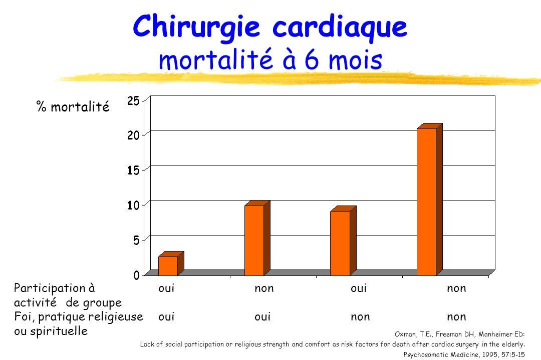 Chirurgie cardiaque mortalité à 6 mois