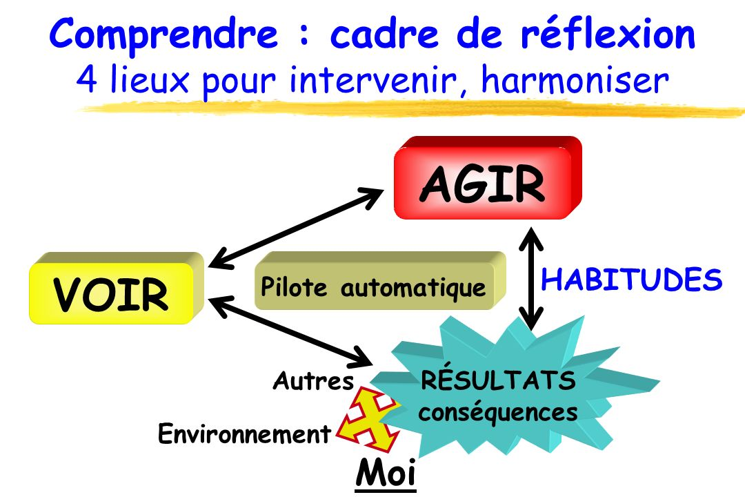 Comprendre : cadre de réflexion 4 lieux pour intervenir, harmoniser