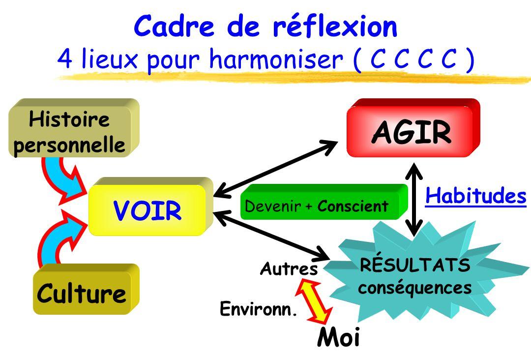 Cadre de réflexion 4 lieux pour harmoniser ( C C C C )