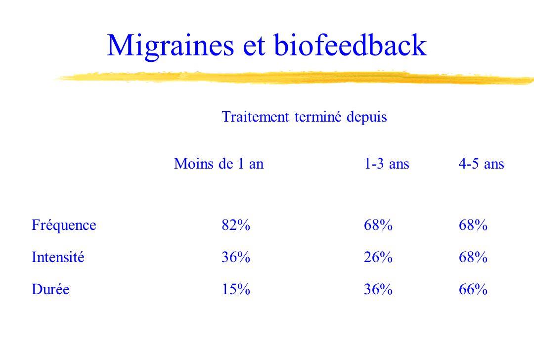 Migraines et biofeedback