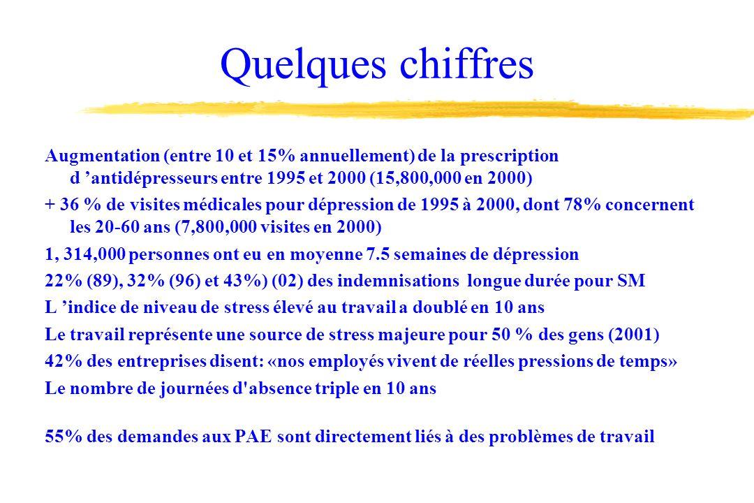 Quelques chiffres Augmentation (entre 10 et 15% annuellement) de la prescription d 'antidépresseurs entre 1995 et 2000 (15,800,000 en 2000)