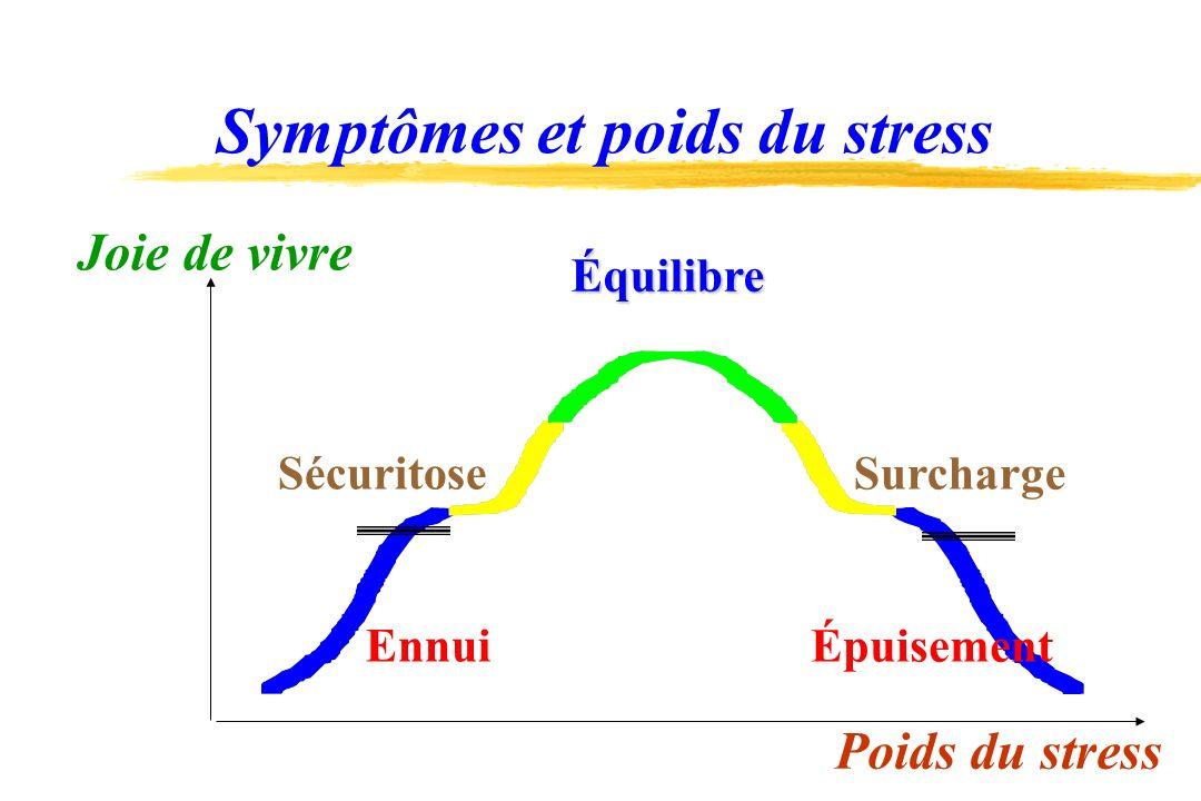 Symptômes et poids du stress