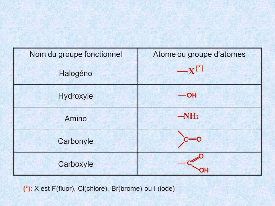 Nom du groupe fonctionnel Atome ou groupe d'atomes Halogéno (*)