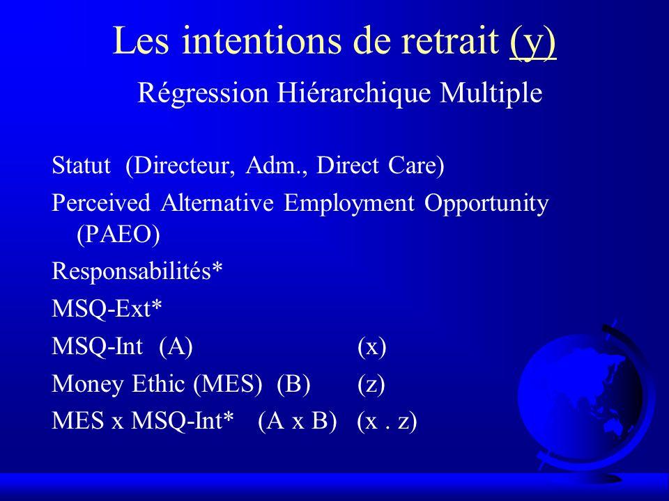 Les intentions de retrait (y) Régression Hiérarchique Multiple