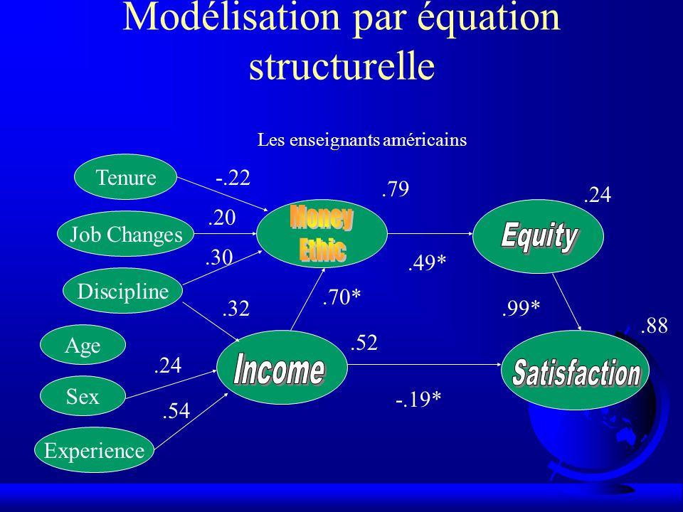 Modélisation par équation structurelle