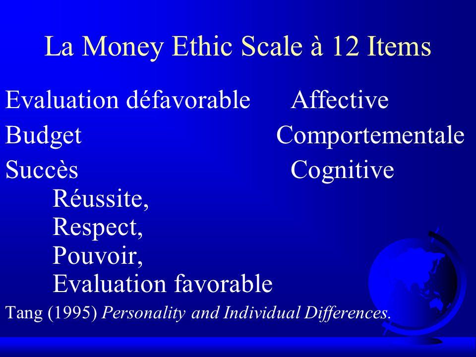 La Money Ethic Scale à 12 Items
