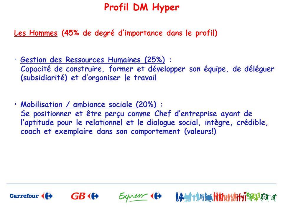 Profil DM Hyper Les Hommes (45% de degré d'importance dans le profil)