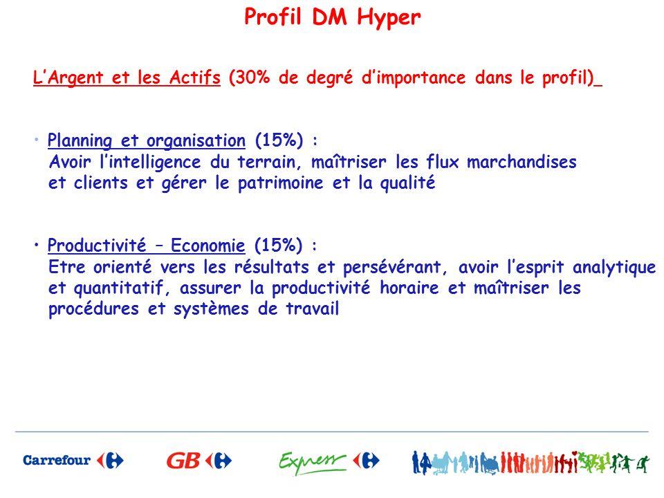 Profil DM Hyper L'Argent et les Actifs (30% de degré d'importance dans le profil) Planning et organisation (15%) :