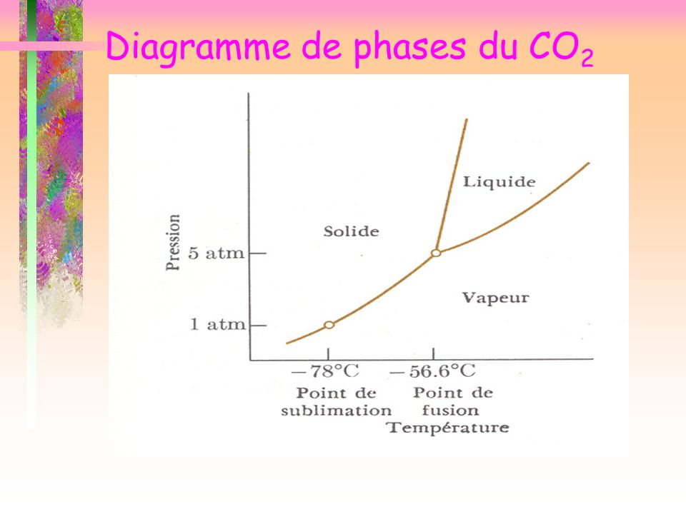 Diagramme de phases du CO2