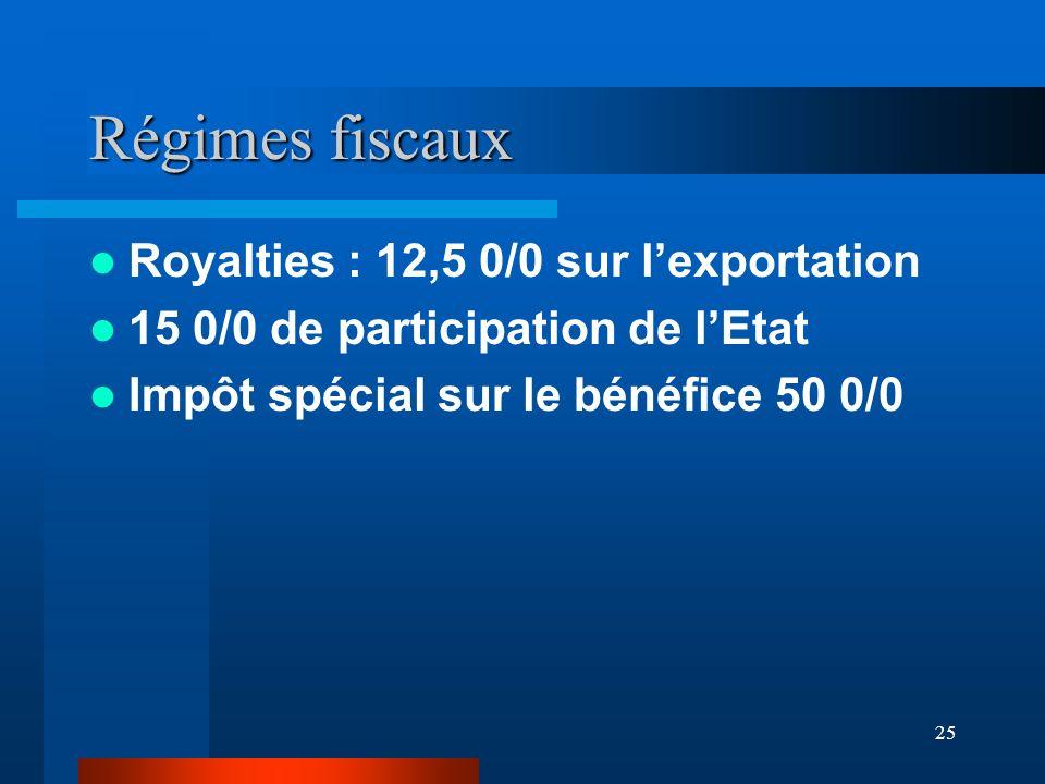 Régimes fiscaux Royalties : 12,5 0/0 sur l'exportation