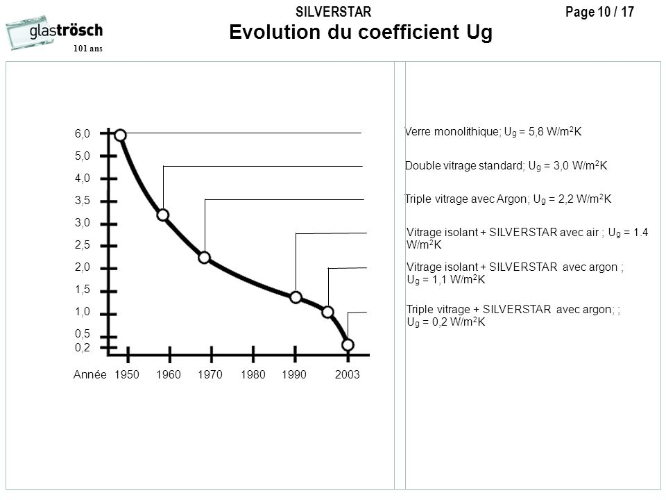 Evolution du coefficient Ug