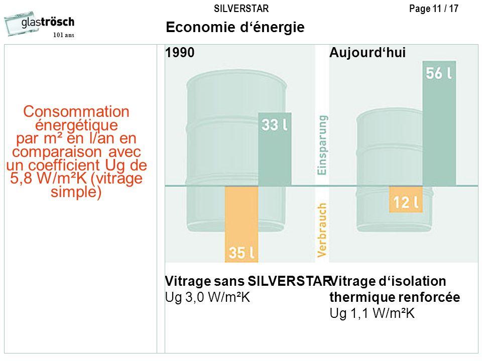 Consommation énergétique par m² en l/an en