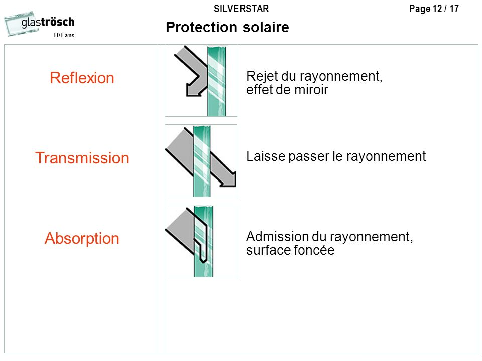 Reflexion Transmission Absorption Protection solaire
