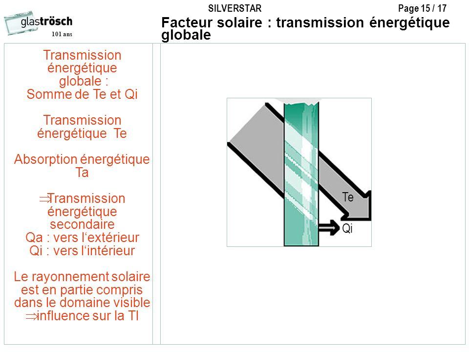 Facteur solaire : transmission énergétique globale