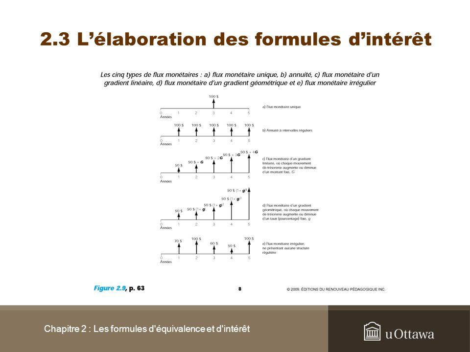 2.3 L'élaboration des formules d'intérêt