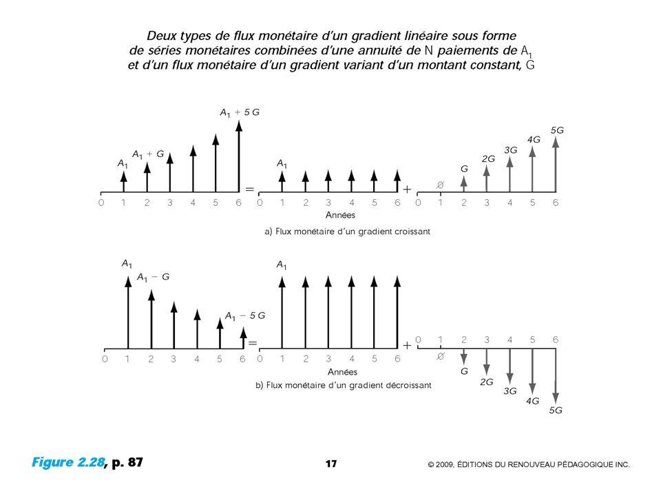 2.3.5 Le flux monétaire d'un gradient linéaire
