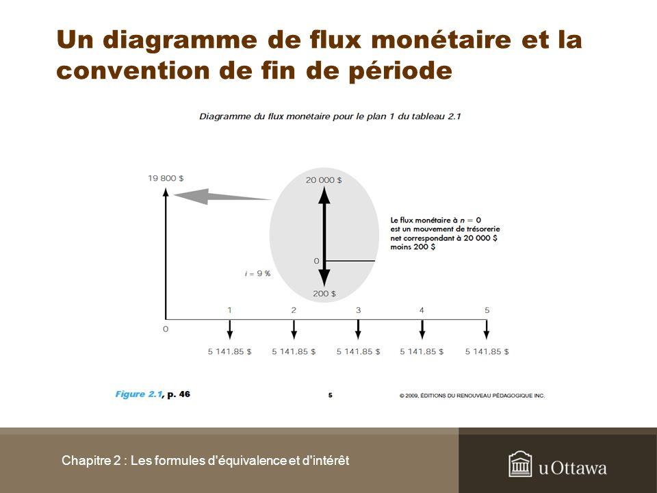 Un diagramme de flux monétaire et la convention de fin de période