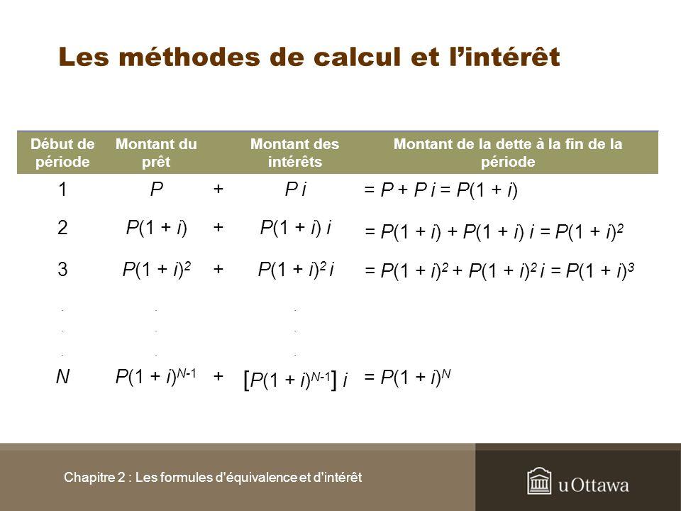 Les méthodes de calcul et l'intérêt