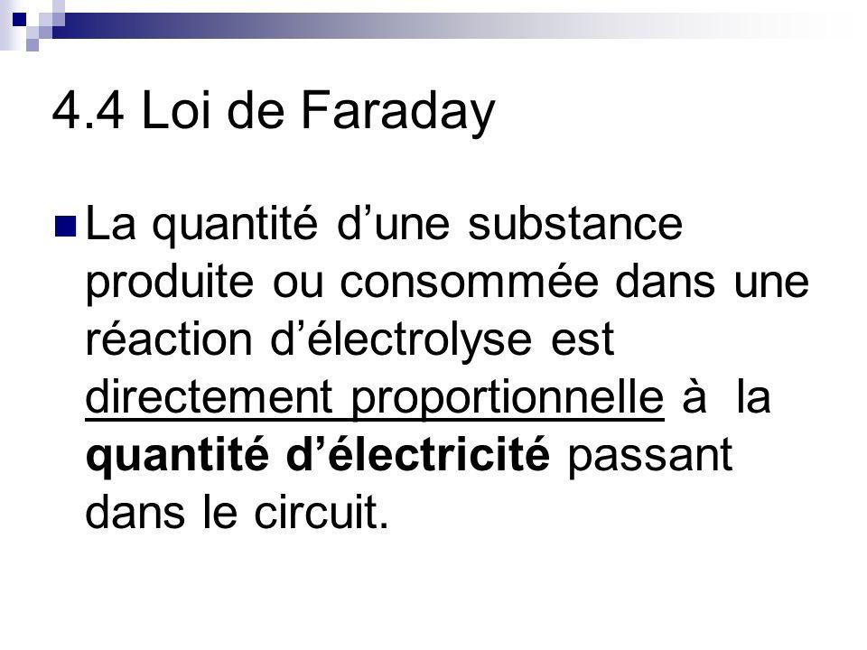 4.4 Loi de Faraday