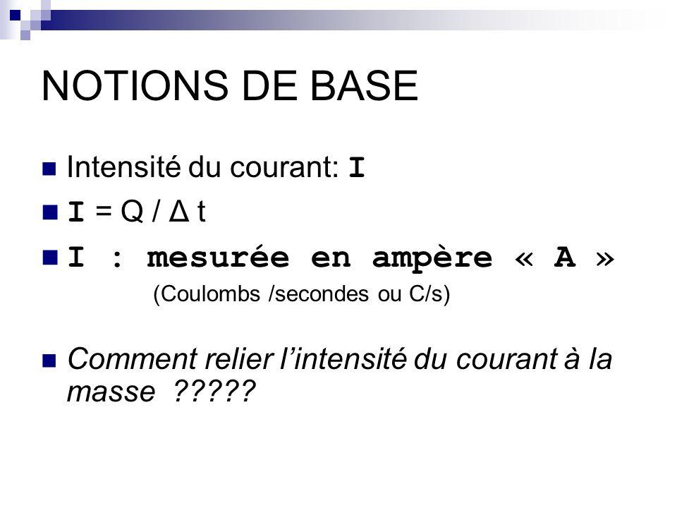 NOTIONS DE BASE I = Q / Δ t I : mesurée en ampère « A »