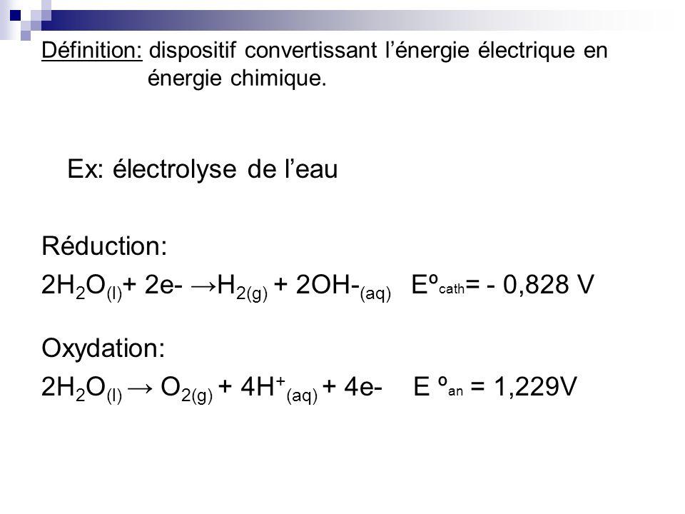 Ex: électrolyse de l'eau Réduction: