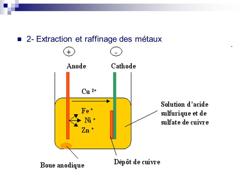 2- Extraction et raffinage des métaux