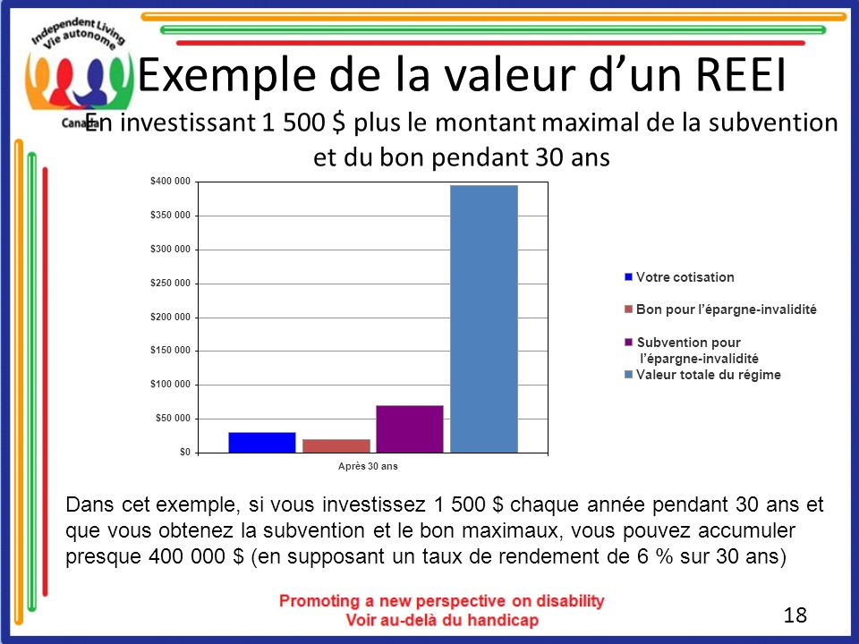 Exemple de la valeur d'un REEI En investissant 1 500 $ plus le montant maximal de la subvention et du bon pendant 30 ans