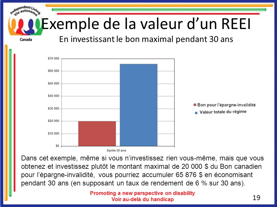 Exemple de la valeur d'un REEI En investissant le bon maximal pendant 30 ans