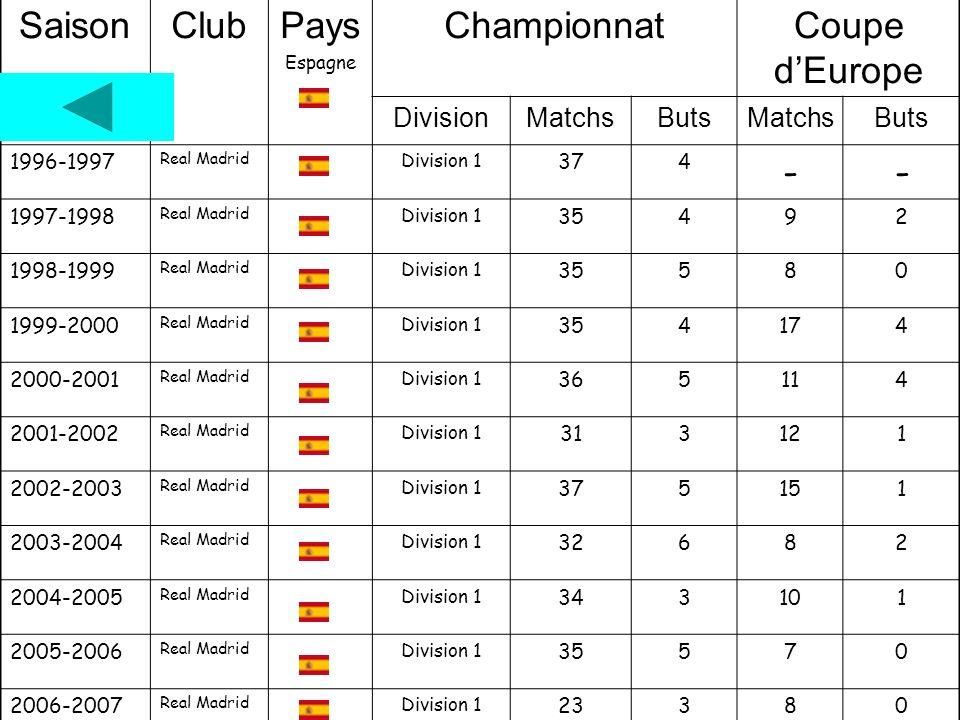 Saison Club Pays Championnat Coupe d'Europe - Division Matchs Buts