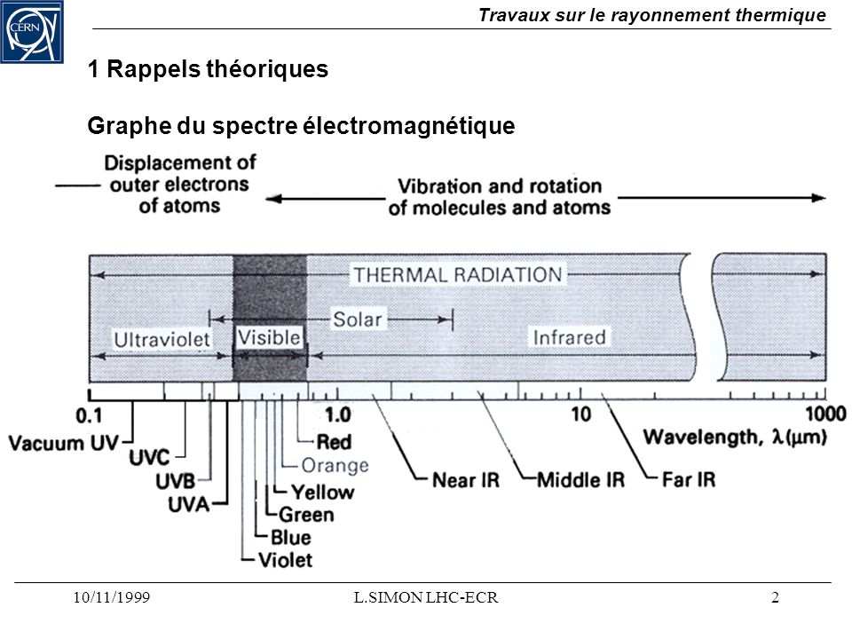 Graphe du spectre électromagnétique