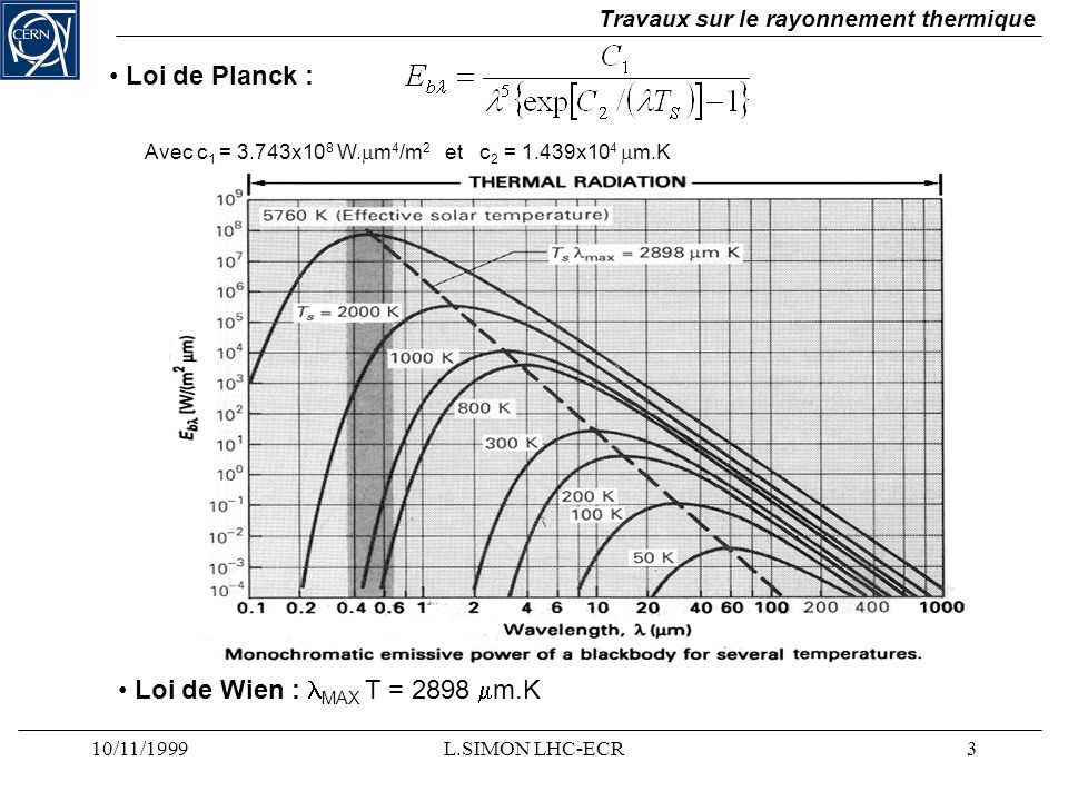 Loi de Planck : Loi de Wien : lMAX T = 2898 mm.K