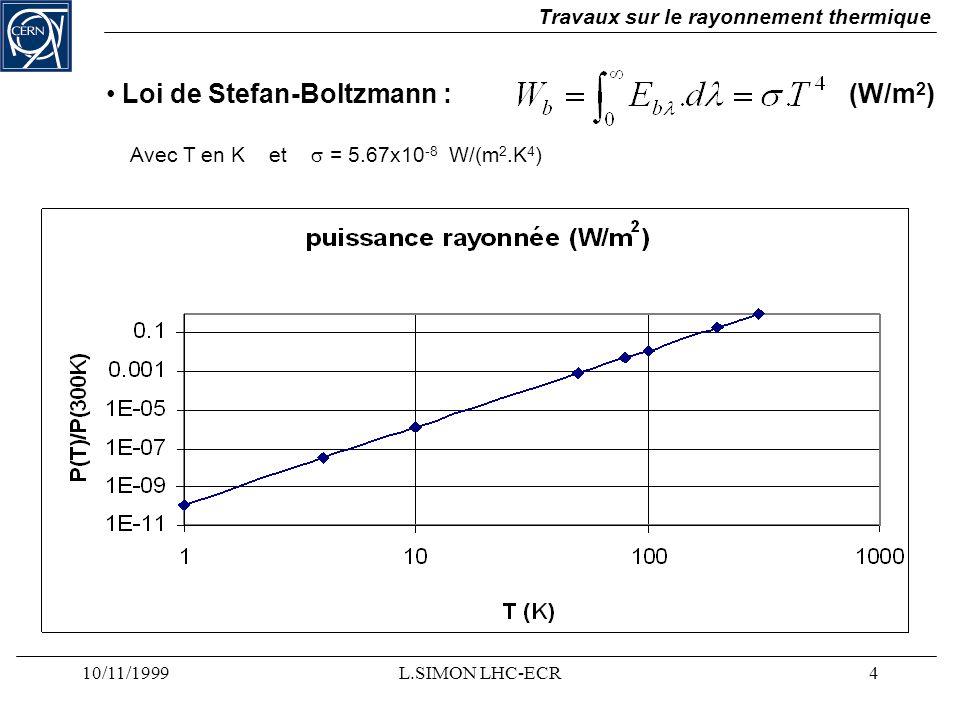 Loi de Stefan-Boltzmann : (W/m2)