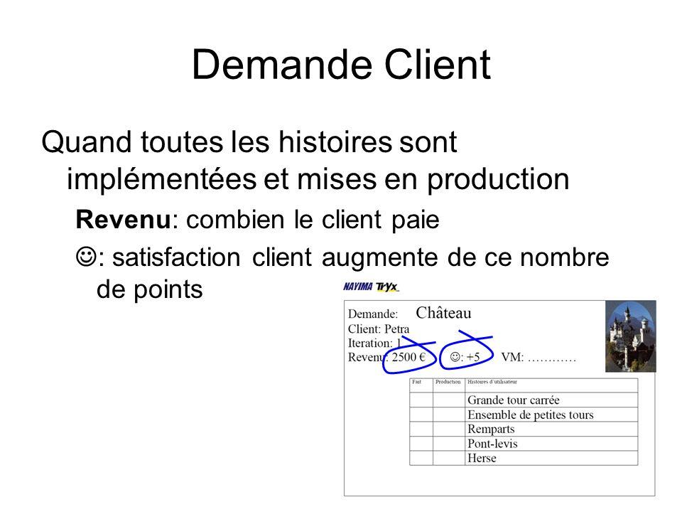 Demande Client Quand toutes les histoires sont implémentées et mises en production. Revenu: combien le client paie.