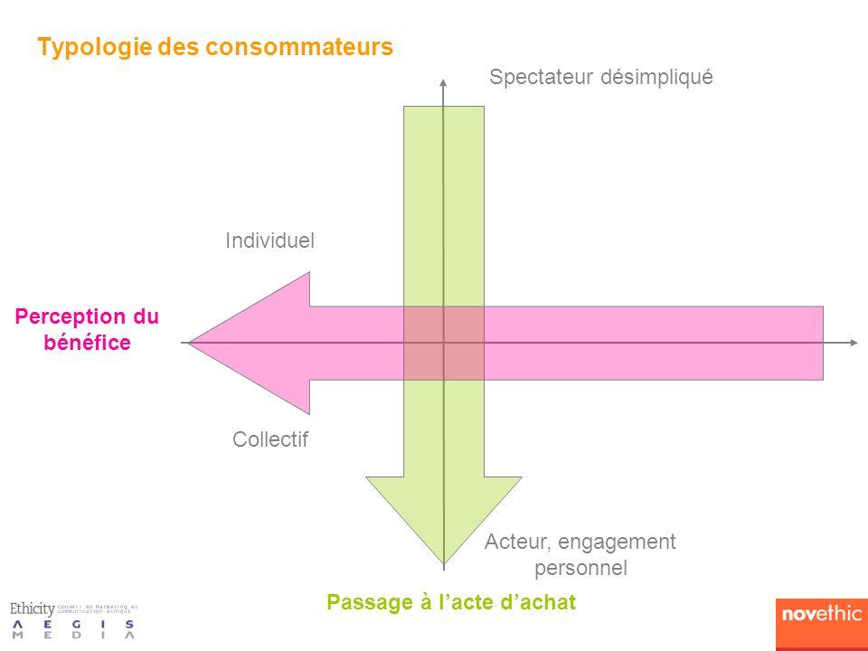 Typologie des consommateurs